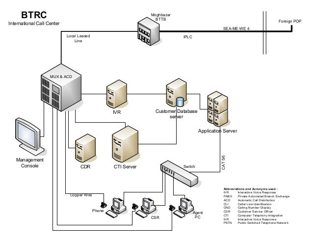 Call center diagram