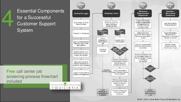 Free call center job screening process flowchart included Essential Components for a Successful Customer Support System 4