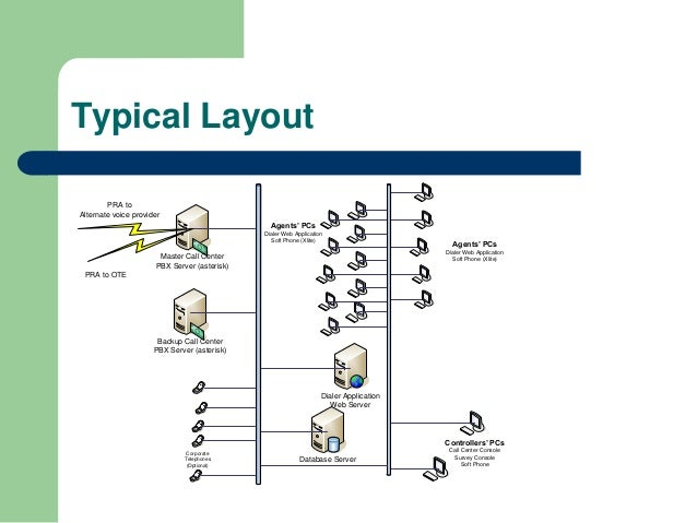 Typical Layout        PRA toAlternate voice provider                                                Agents' PCs           ...