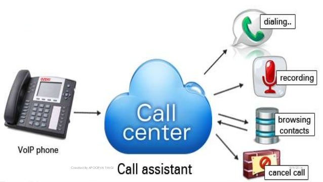 call center architecture call-centre-architecture-58-638.jpg?cb=1410226820