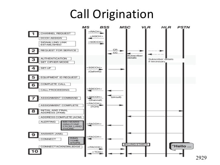 3g Call Flow Diagram Ppt Application Wiring Diagram