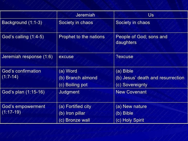 call of jeremiah The prophet jeremiah's name means yahweh lifts up, or shoots forth as a bow, establishes or loosens the womb, with the latter meaning alluding to god's forming of.