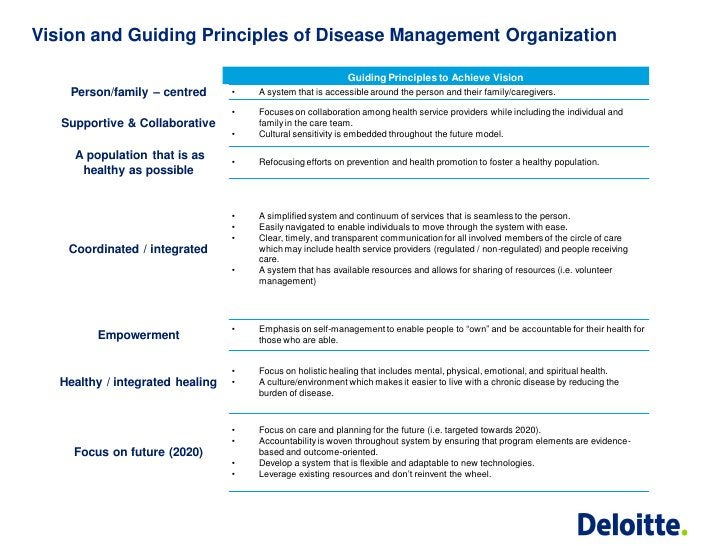 Vision and Guiding Principles of Disease Management Organization                                                          ...