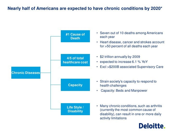 Nearly half of Americans are expected to have chronic conditions by 2020*                           #1 Cause of      • Sev...