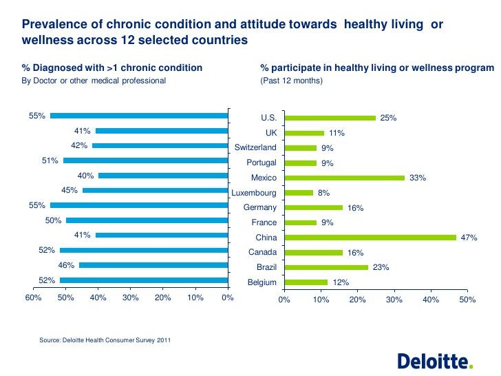 Prevalence of chronic condition and attitude towards healthy living orwellness across 12 selected countries% Diagnosed wit...