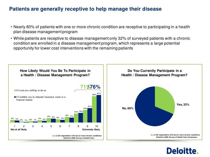 Patients are generally receptive to help manage their disease• Nearly 80% of patients with one or more chronic condition a...