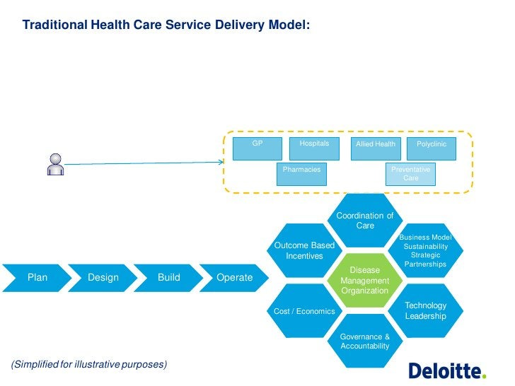 Traditional Health Care Service Delivery Model:                                                 GP         Hospitals      ...