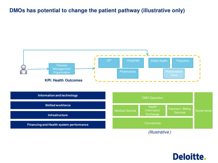 DMOs has potential to change the patient pathway (illustrative only)                                                GP    ...
