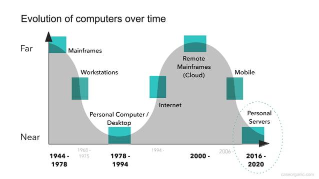 caseorganic.com Evolution of computers over time