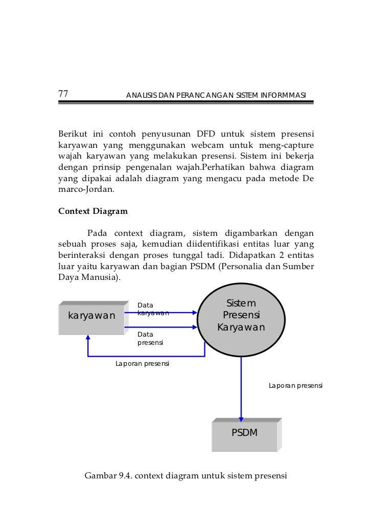 Perancangan dan analisa sistem 77 ccuart Choice Image