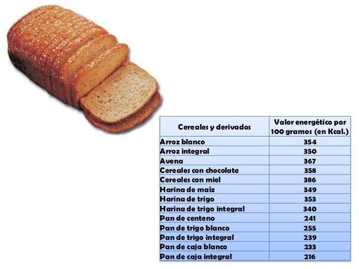Calorias - Tabla de calorias de alimentos por cada 100 gramos ...
