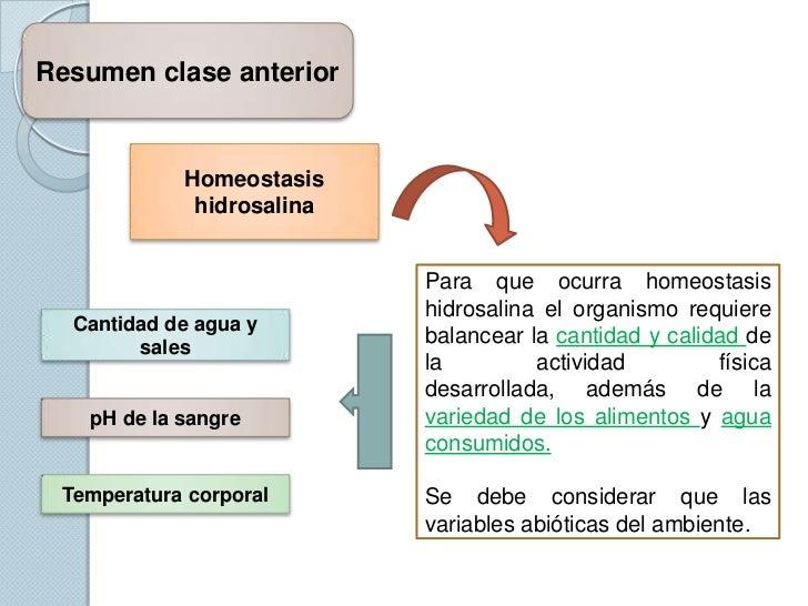 Resumen clase anterior            Homeostasis             hidrosalina                           Para que ocurra homeostasi...