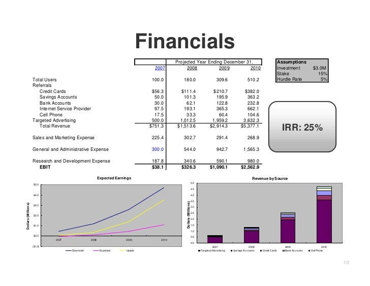 Financials                                                                                               Projected Year En...