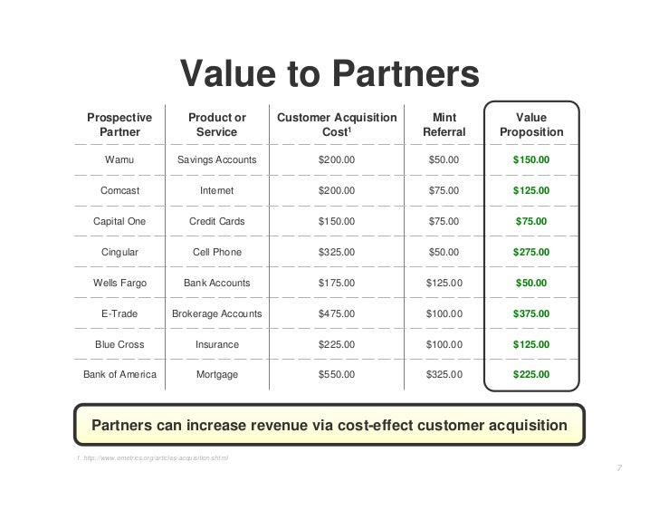 Value to Partners    Prospective                         Product or       Customer Acquisition    Mint         Value      ...