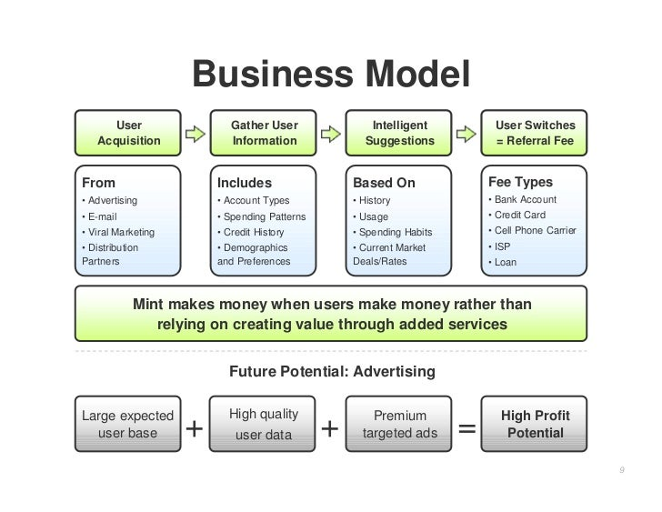 Business Model       User                 Gather User               Intelligent           User Switches    Acquisition    ...