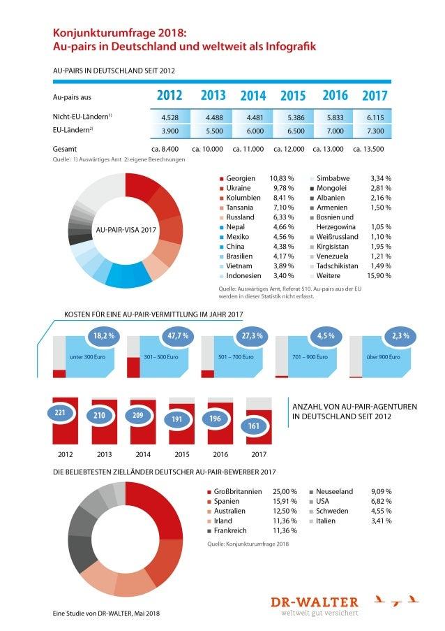 Au-pairs in Deutschland und weltweit - Infografik 2018