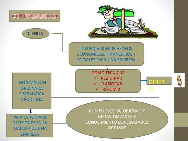 CIENCIA INFORMACION DE HECHOS ECONOMICOS, FINANCIEROS Y SOCIALES PARA UNA EMPRESA COMO TECNICAS  REGISTRAR  CLASIFICAR ...
