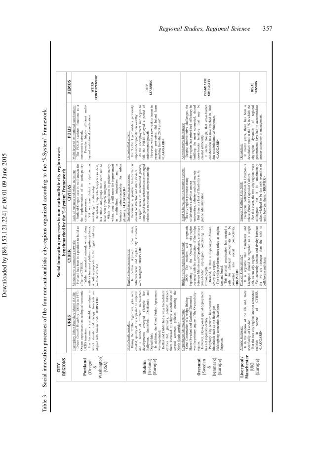 Table3.Socialinnovationprocessesofthefournon-nationalisticcity-regionsorganizedaccordingtothe'5-System'Framework. Regional...
