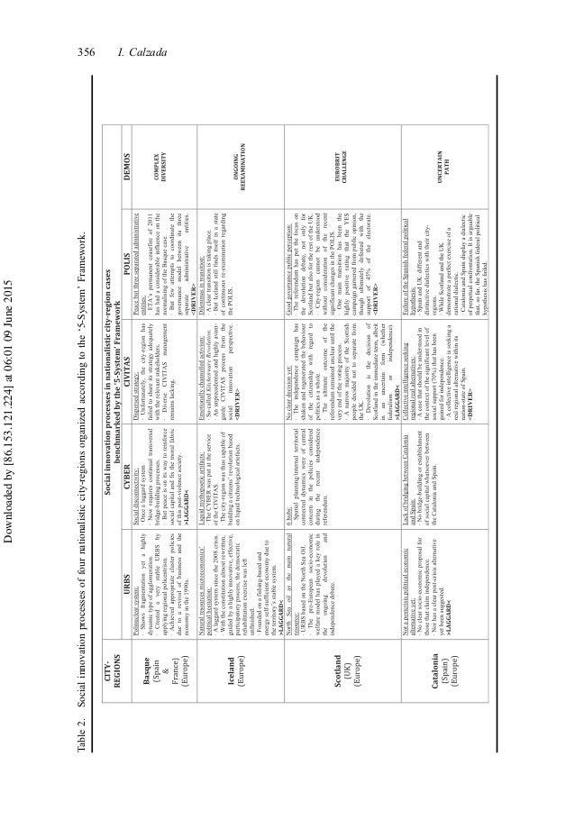 Table2.Socialinnovationprocessesoffournationalisticcity-regionsorganizedaccordingtothe'5-System'Framework. 356 I. Calzada ...