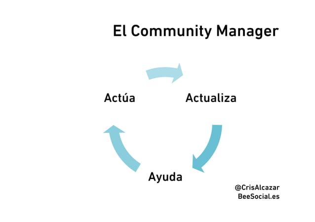 El Community ManagerActúa           Actualiza        Ayuda                        @CrisAlcazar                        BeeS...