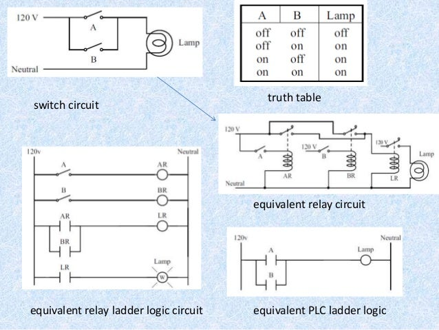 Cam Ladder Logic Diagram