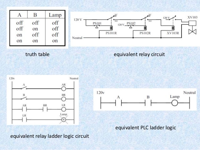 Cam ladder logic diagram 13 truth table equivalent relay circuit equivalent relay ladder logic ccuart Image collections