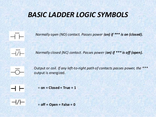 Cam ladder logic diagram 18 basic ladder logic symbols normally open ccuart Image collections