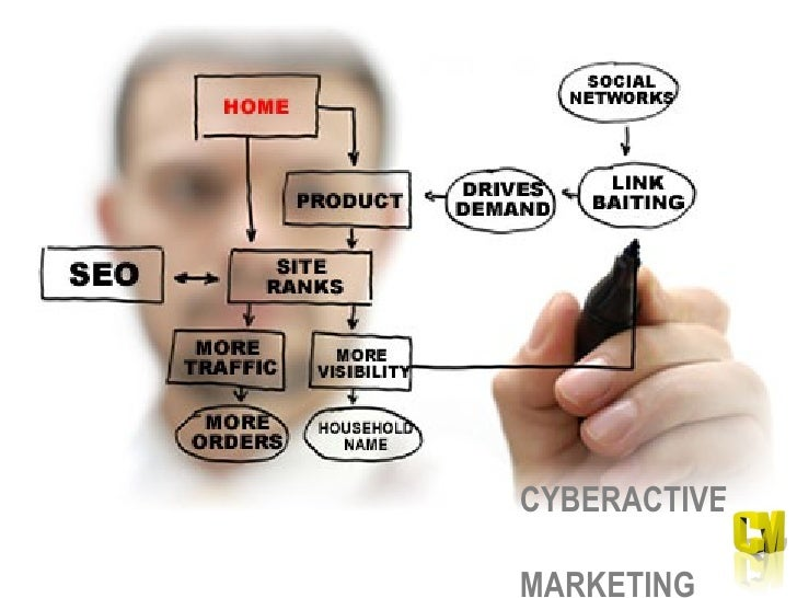 CYBERACTIVE  MARKETING Search Engine Domination