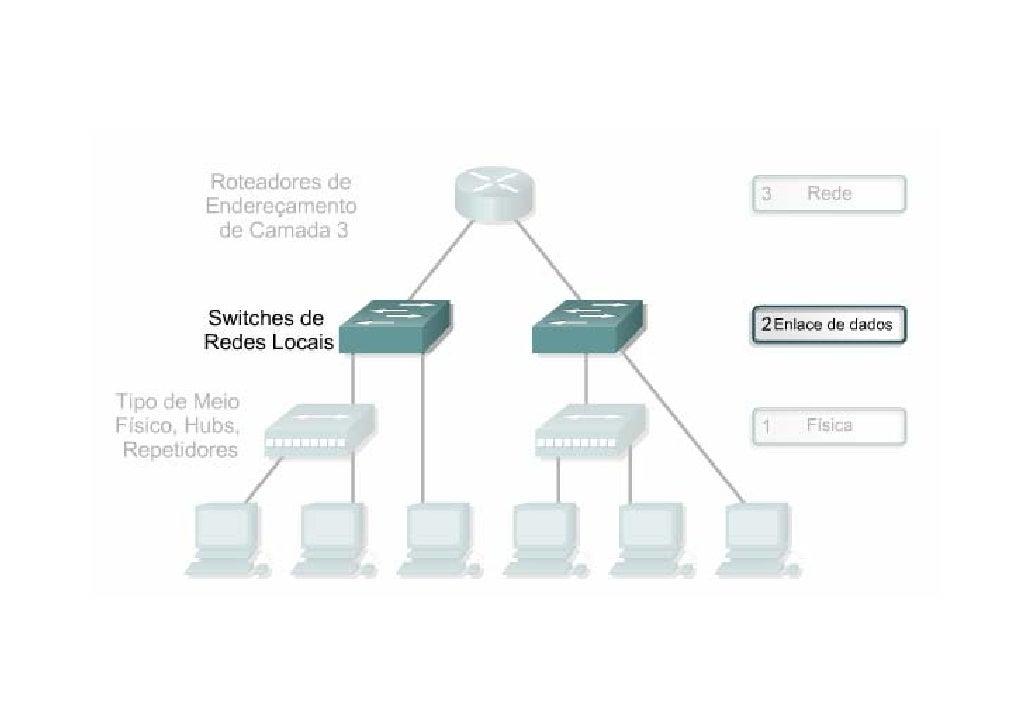 As colisões e a dimensão do domínio de colisão são dois fatores que afetam negativamente o desempenho da rede. A microsseg...