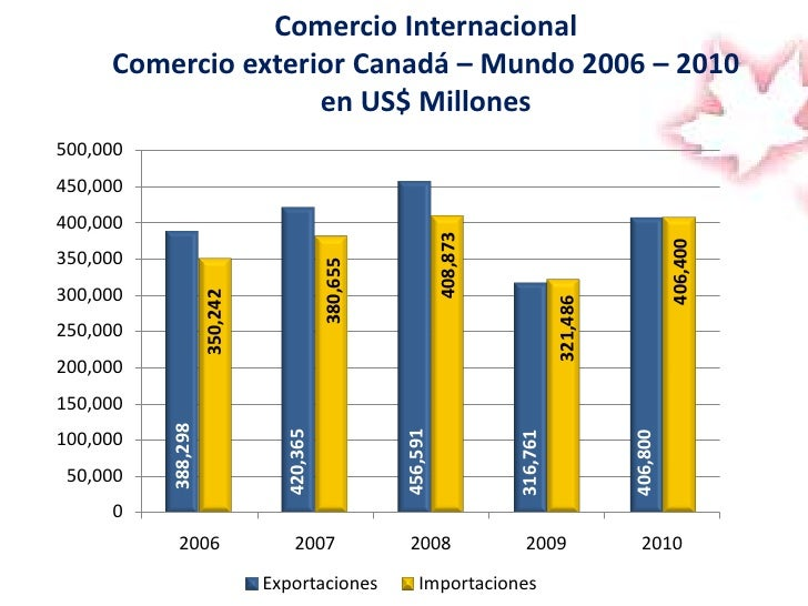 Situacion canada colombia for Chambre de commerce vancouver
