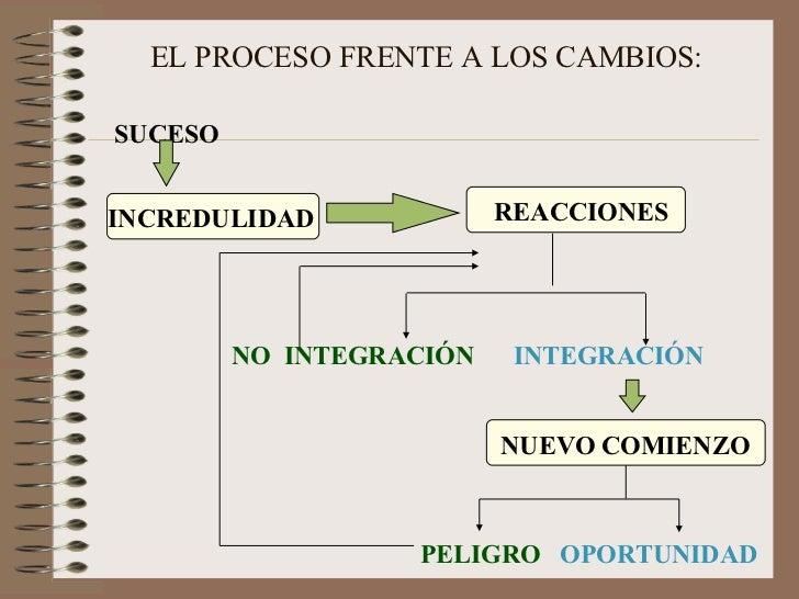 EL PROCESO FRENTE A LOS CAMBIOS: <ul><li>SUCESO   </li></ul><ul><li>NO  INTEGRACIÓN   INTEGRACIÓN   </li></ul><ul><li>PELI...