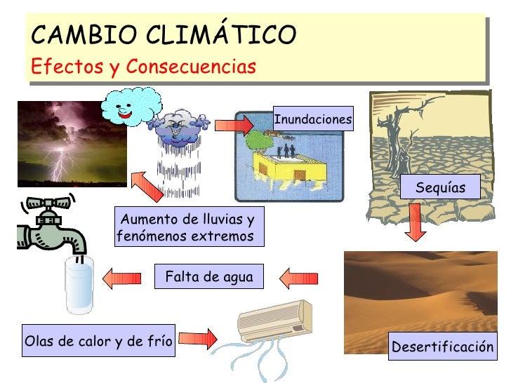 Cambio Climatico Consecuencias