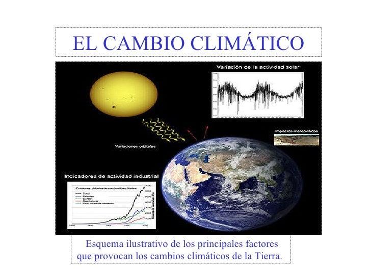 EL CAMBIO CLIMÁTICO   Esquema ilustrativo de los principales factores que provocan los cambios climáticos de la Tierra.