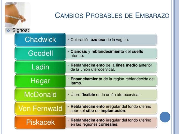 CAMBIOS PROBABLES DE EMBARAZO   Signos:         Chadwick        • Coloración azulosa de la vagina.                       ...