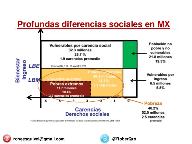 robeesquivel@gmail.com @RoberQro Profundas diferencias sociales en MX