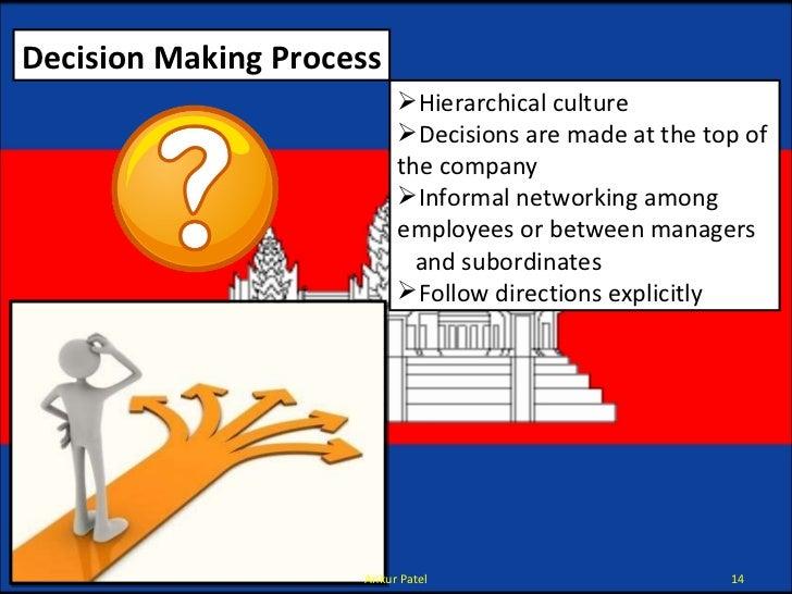 Decision Making Process <ul><li>Hierarchical culture </li></ul><ul><li>Decisions are made at the top of the company  </li>...