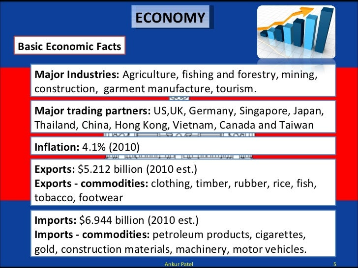 Major Industries: Agriculture, fishing and forestry, mining, construction, garment manufacture, tourism. ECONOMY Inflati...