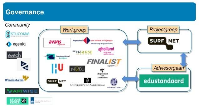 Online Reference http://api.openonderwijsapi.nl/v1/docs https://github.com/open-education-api/specification