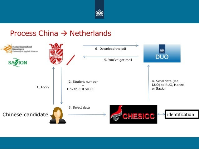 Process China  Netherlands 1. Apply 3. Select data 4. Send data (via DUO) to RUG, Hanze or Saxion 2. Student number + Lin...