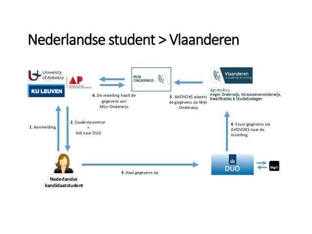 Nederlandse kandidaatstudent 2. Studentnummer + link naar DUO 3. Haal gegevens op 4. Stuur gegevens via AHOVOKS naar de in...