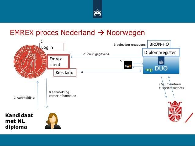 EMREX proces Nederland  Noorwegen 1 Aanmelding 6 selecteer gegevens 7 Stuur gegevens Kandidaat met NL diploma Emrex clien...