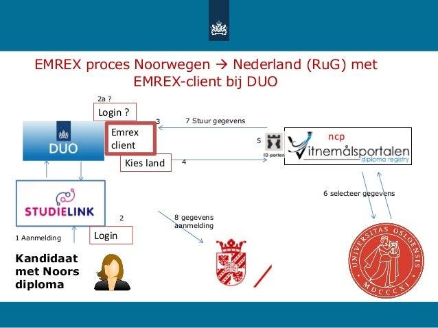 EMREX proces Noorwegen  Nederland (RuG) met EMREX-client bij DUO 1 Aanmelding 6 selecteer gegevens 7 Stuur gegevens Kandi...