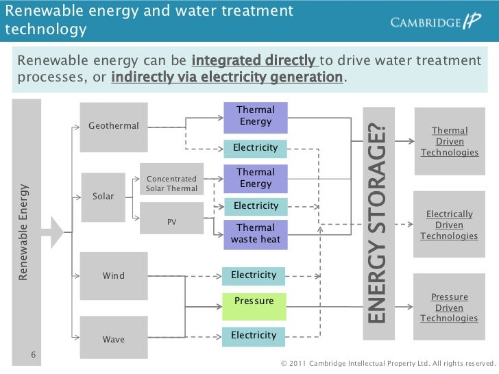 Renewable Energy And Water Treatment Emerging Opportunities