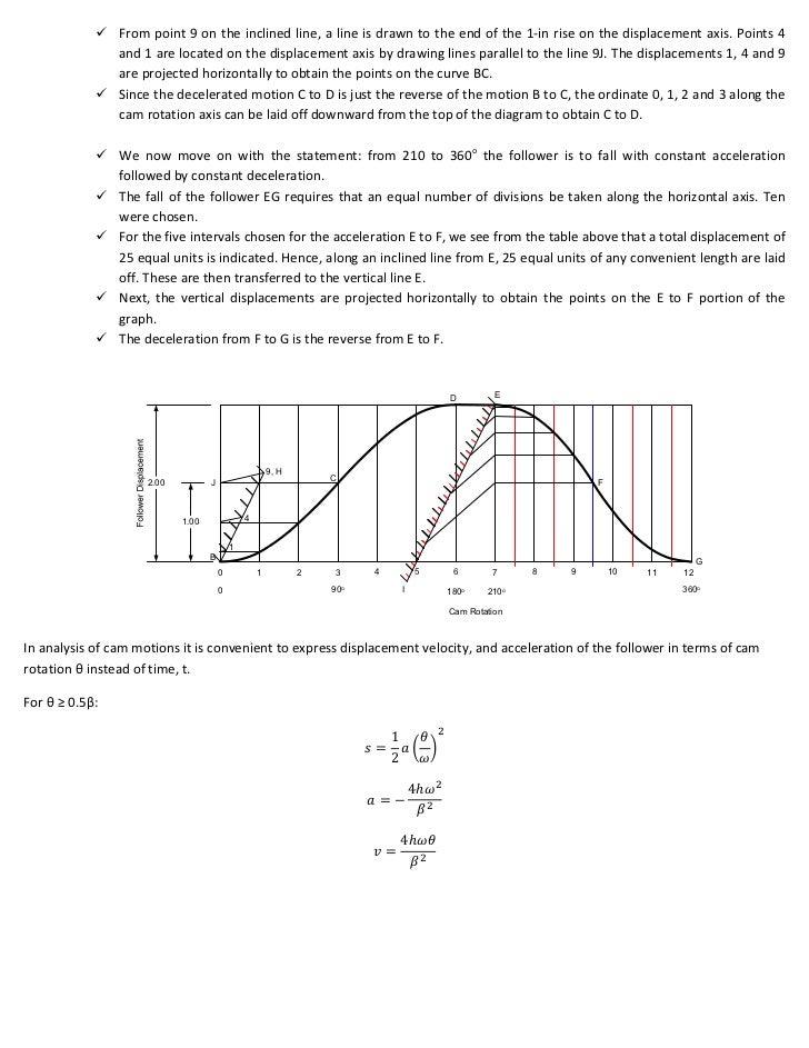 Cam displacement diagram