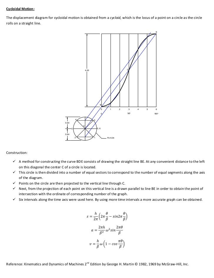 Cam displacement diagram 002