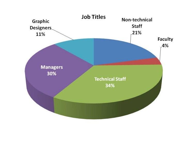 ASU Web Developers Survey