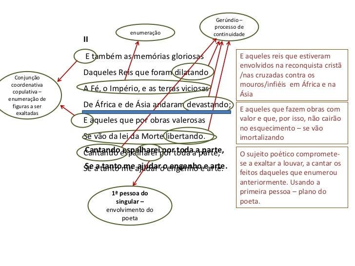 """A proposição aponta também para os """"ingredientes"""" que constituíram os quatro planosdo poema:Plano da Viagem - celebração d..."""