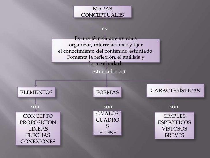 MAPAS CONCEPTUALES<br />es<br />Es una técnica que ayuda a  organizar, interrelacionar y fijar elconocimientodel conteni...