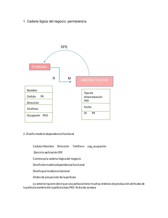 1. Cadena lógica del negocio: permanencia DFE R M 2. Diseñomodelodependenciafuncional Cedulal Nombre Dirección Teléfono co...