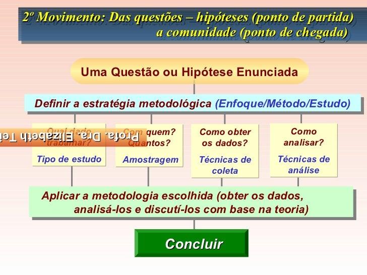 2º Movimento: Das questões – hipóteses (ponto de partida)   2º Movimento: Das questões – hipóteses (ponto de partida)     ...